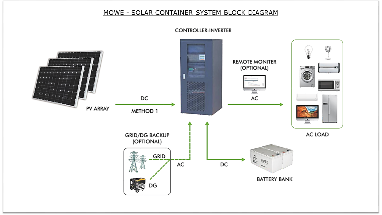 Solar Container System Layout